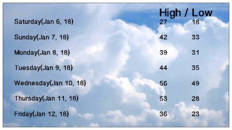 Next Weeks Forecast, January 5-12