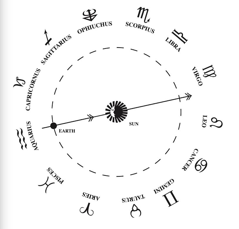 January Horoscopes for 2020!