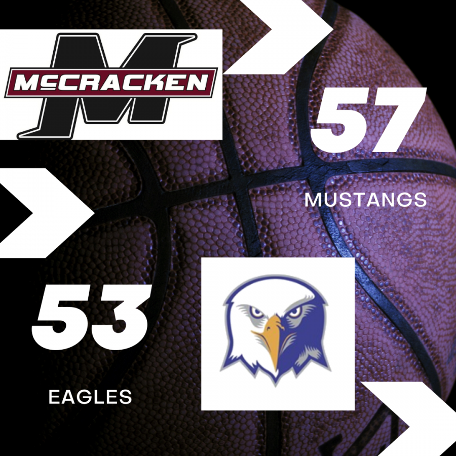 Mustangs defeat Eagles; Thompson remains positive
